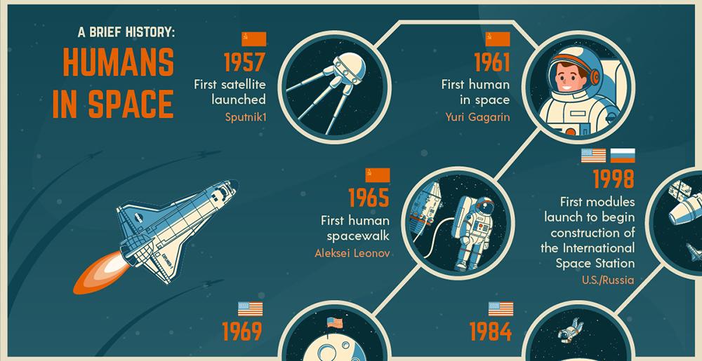 اینفوگرافیک فضانوردی